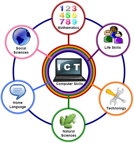Basic ICT Skills